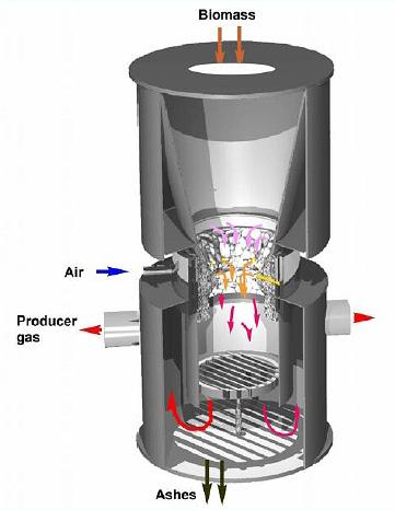 Biogas Power For All